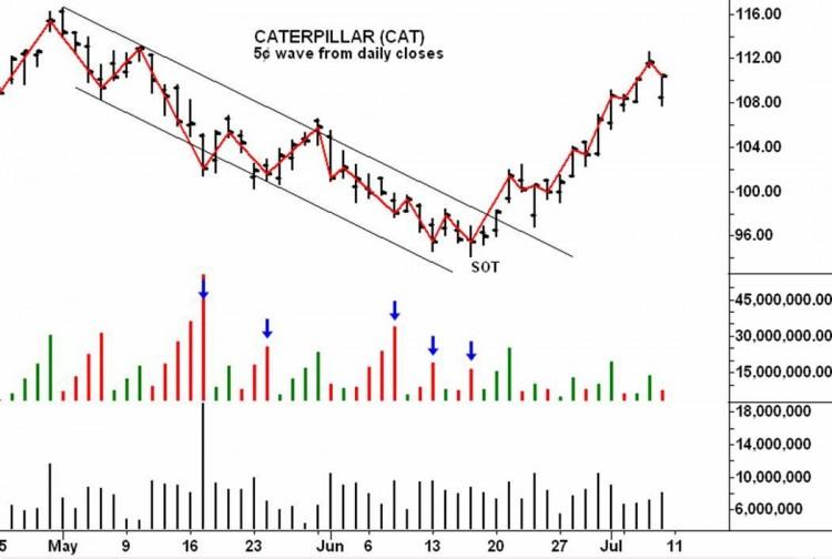 Caterpillar Chart