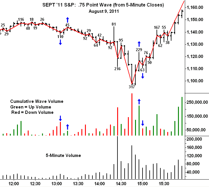 how to add cmc markets volume indicator